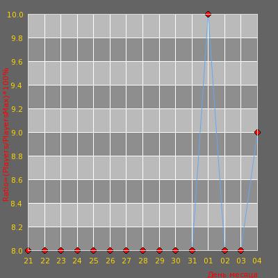 Статистика посещаемости сервера [FRALLION.RU] HideAndSeek 100aa