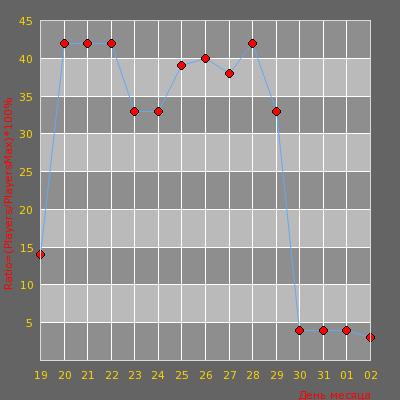 Статистика посещаемости сервера Ancient Public Server ® [2010-2017]