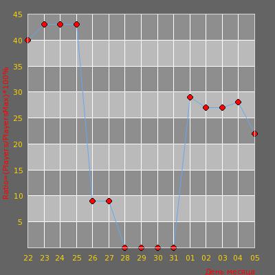 Статистика посещаемости сервера BY OMONAS<cs.iTi.lt> Naujas/New ip 91.2