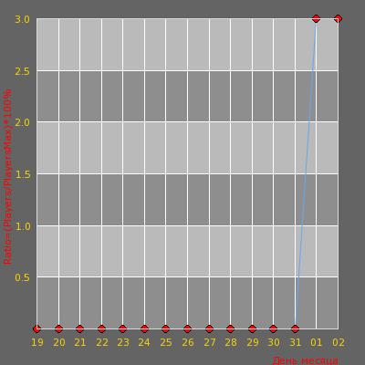 Статистика посещаемости сервера Deathrun [Free Vip]   xtcs.lt