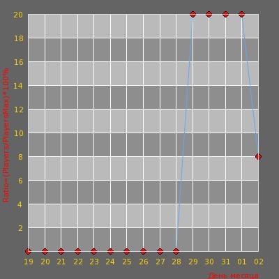 Статистика посещаемости сервера CM/GTH Arena