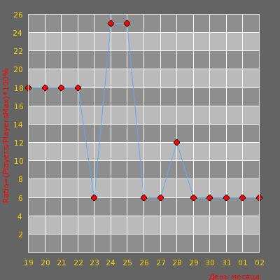 Статистика посещаемости сервера .::ReaLLy PuBLiC SeRVeR::. [UA]