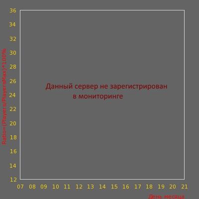 Статистика посещаемости сервера DANGEROUS FIVE CUP SERVER v34