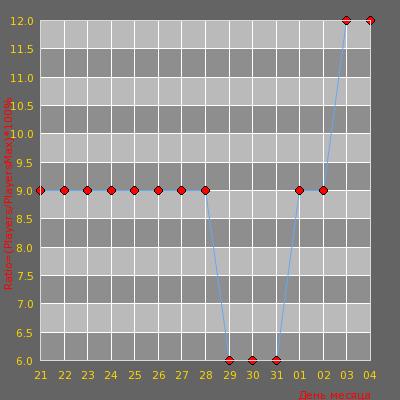 Статистика посещаемости сервера [GLB] Украинский Public (Z-city)