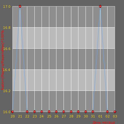 Статистика посещаемости сервера © Мозги рунета # War3FT + 100lvl/23race/4 sho