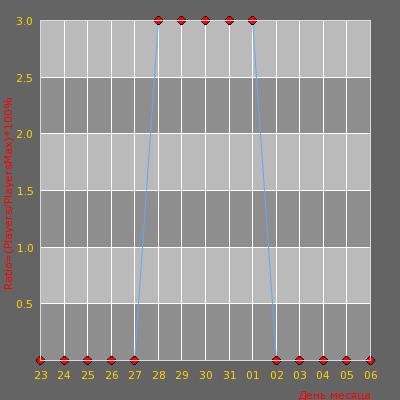 Статистика посещаемости сервера © Мозги рунета # GunGame (SAVE SCORE)