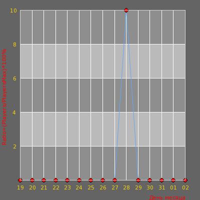 Статистика посещаемости сервера МИДДЛ СЕРВЕР   Армия Мод 18+ ©