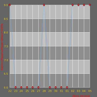 Статистика посещаемости сервера [Sib.net] Классик ™