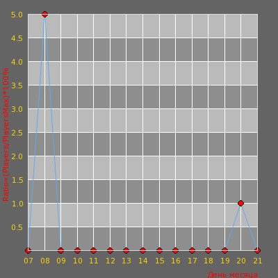 Статистика посещаемости сервера ИГРАЙ С НАМИ [WoRlD] ® 2011-2017