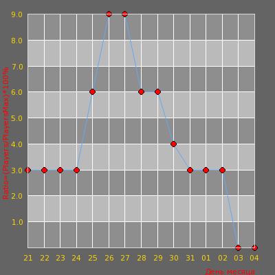 Статистика посещаемости сервера [Salex Server] Surf ©