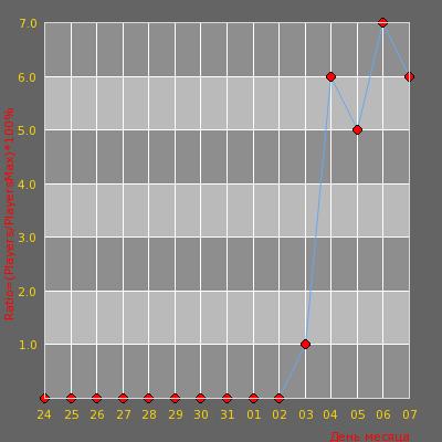 Статистика посещаемости сервера >Extazy^ |Team 18+