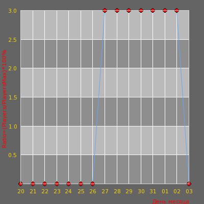 Статистика посещаемости сервера __Platinum-Public__ Москва-Люберцы_|Дети 90-x
