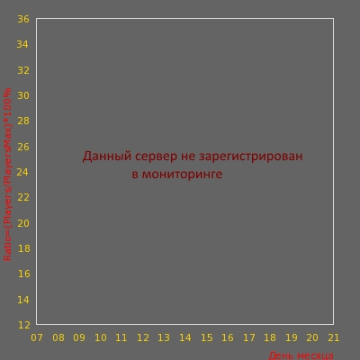 Статистика посещаемости сервера НАКУРЕННЫЙ ЕНОТ