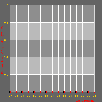 Статистика посещаемости сервера Kostroma-CS-Zavolga