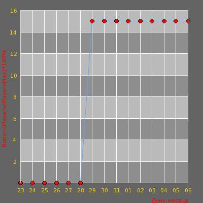 Статистика посещаемости сервера .::MoNsTeR_EnErGy |SjeNicA ::.