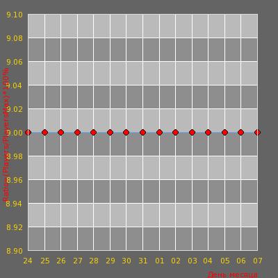 Статистика посещаемости сервера BY OMONAS Only/Dust2 Naujas/new IP 91.211.247