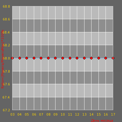 Статистика посещаемости сервера BY OMONAS Knife Mod Naujas/new IP:91.211.247.
