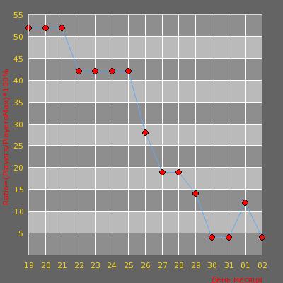 Статистика посещаемости сервера © Мозги рунета # Only hns_Floppytown