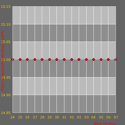 Статистика посещаемости сервера CSS1-REGIONS.R10