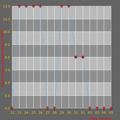 Статистика посещаемости сервера X-ZONE [PUBLIC] ©