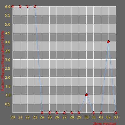 Статистика посещаемости сервера   [CYBERSHOKE.NET] PISTOLDM #15 [ONLY NUKE]