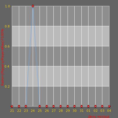 Статистика посещаемости сервера Argayash 24/7 [PUBLIC]