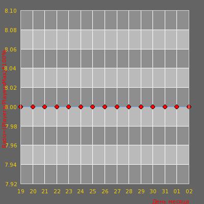 Статистика посещаемости сервера Argayash 24/7 [CSDM+FFA]