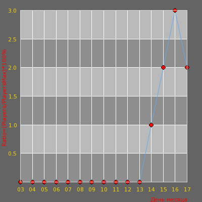 Статистика посещаемости сервера Server Game Edition 16+