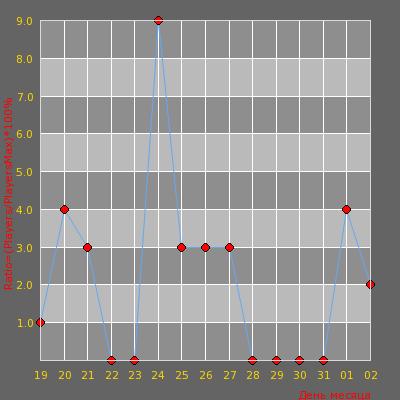 Статистика посещаемости сервера CONSTANTA.INDUNGI.RO