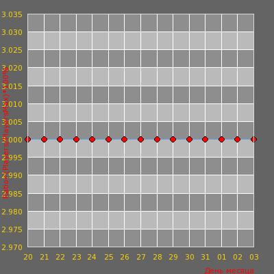 Статистика посещаемости сервера DRAGONS team |PUBLIC|18+] V34