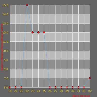 Статистика посещаемости сервера Night Knife DM [18+]