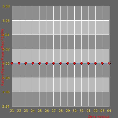 Статистика посещаемости сервера Night Public [18+]