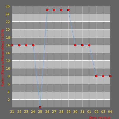Статистика посещаемости сервера LOVELY-CS.RU Server #2