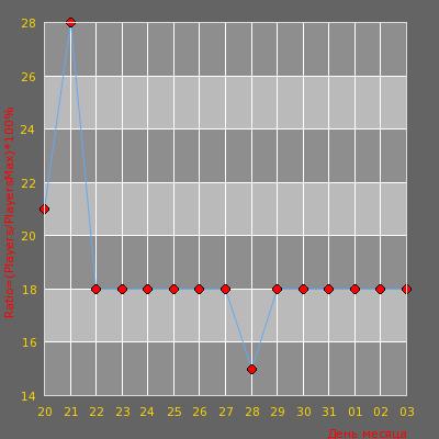 Статистика посещаемости сервера Ev!l Zombie Plague [FreeVIP+Bazooka+FastAP|Su