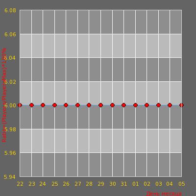 Статистика посещаемости сервера Pro100 >>>MustDie<<< Knife