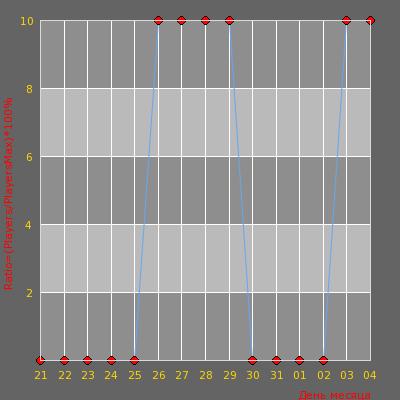 Статистика посещаемости сервера Flash Game CS 1.6 Server
