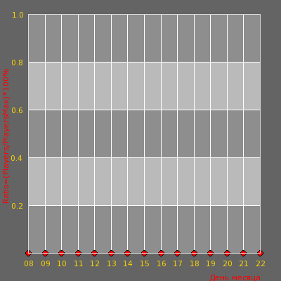 Статистика посещаемости сервера Колония особого режима [Free Vip]