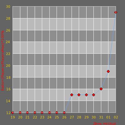 Статистика посещаемости сервера |Vladivostok Server Public|