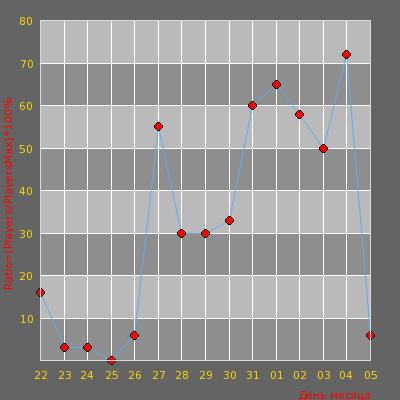 Статистика посещаемости сервера -= Просто 18+ =-