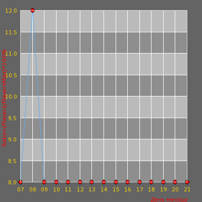 Статистика посещаемости сервера CS-TOWN | Легион CSDM #2