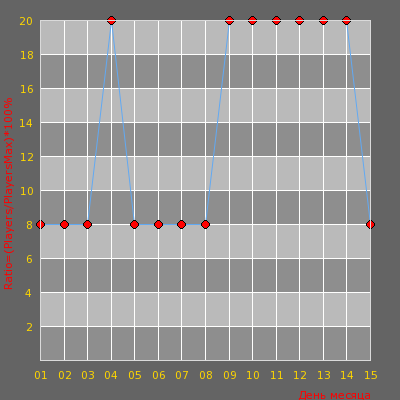 Статистика посещаемости сервера CS-TOWN | Жаркий CSDM #2