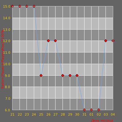 Статистика посещаемости сервера .::INFINITY GAMING.:: MACEDONIA [XP+LEVEL+RAN