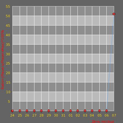 Статистика посещаемости сервера MeGa CepBa4oK Public © +16™
