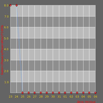 Статистика посещаемости сервера Death Angel ©Public 18+ CSS v.34