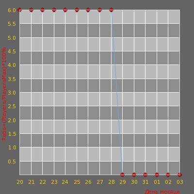 Статистика посещаемости сервера Bce CBou) Pablik 18+ non stem +stem