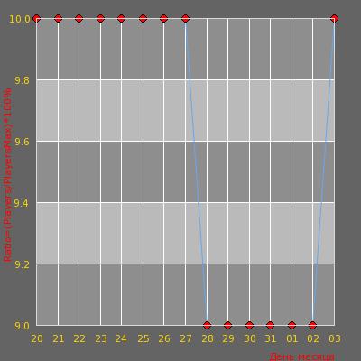 Статистика посещаемости сервера hardcs.ru | Тамбовские Волки 16+{Мясной Pub}