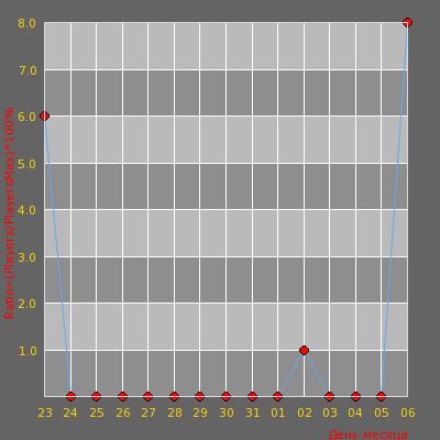 Статистика посещаемости сервера #1 KZ ALMATY PUBLIC [16+]