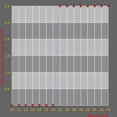 Статистика посещаемости сервера (CS: SOURCE) DEATHMATCH DUST2 ONLY