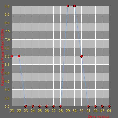 Статистика посещаемости сервера Смертельный Забег © | Халявный SHOP. [KNIFE][