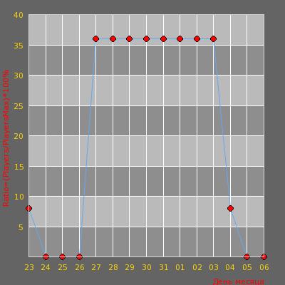 Статистика посещаемости сервера Public [18+] | BleSSeD.Ru